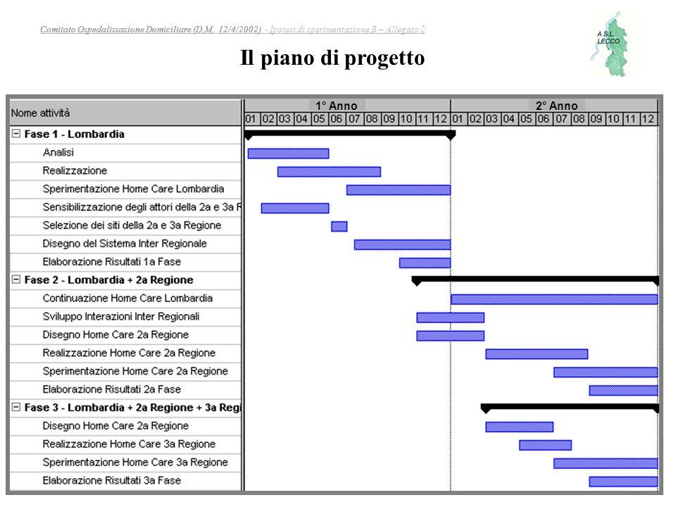 Il piano di progetto 1° Anno 2° Anno