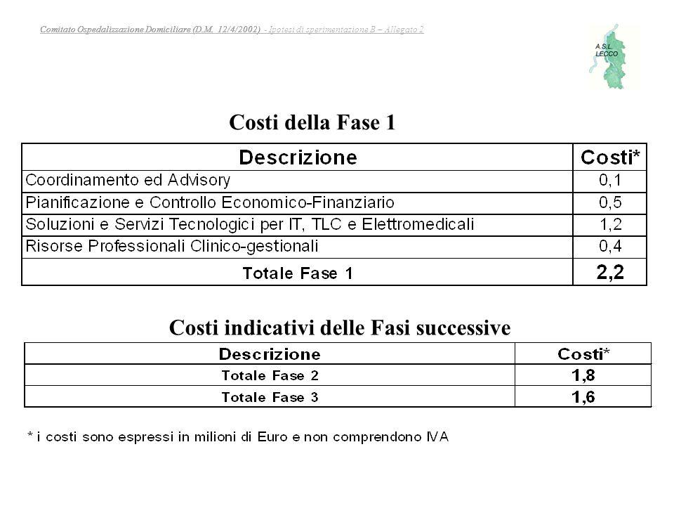 Costi indicativi delle Fasi successive