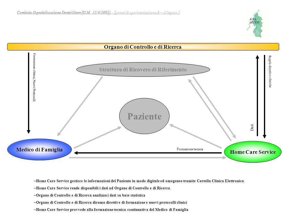 Organo di Controllo e di Ricerca Struttura di Ricovero di Riferimento