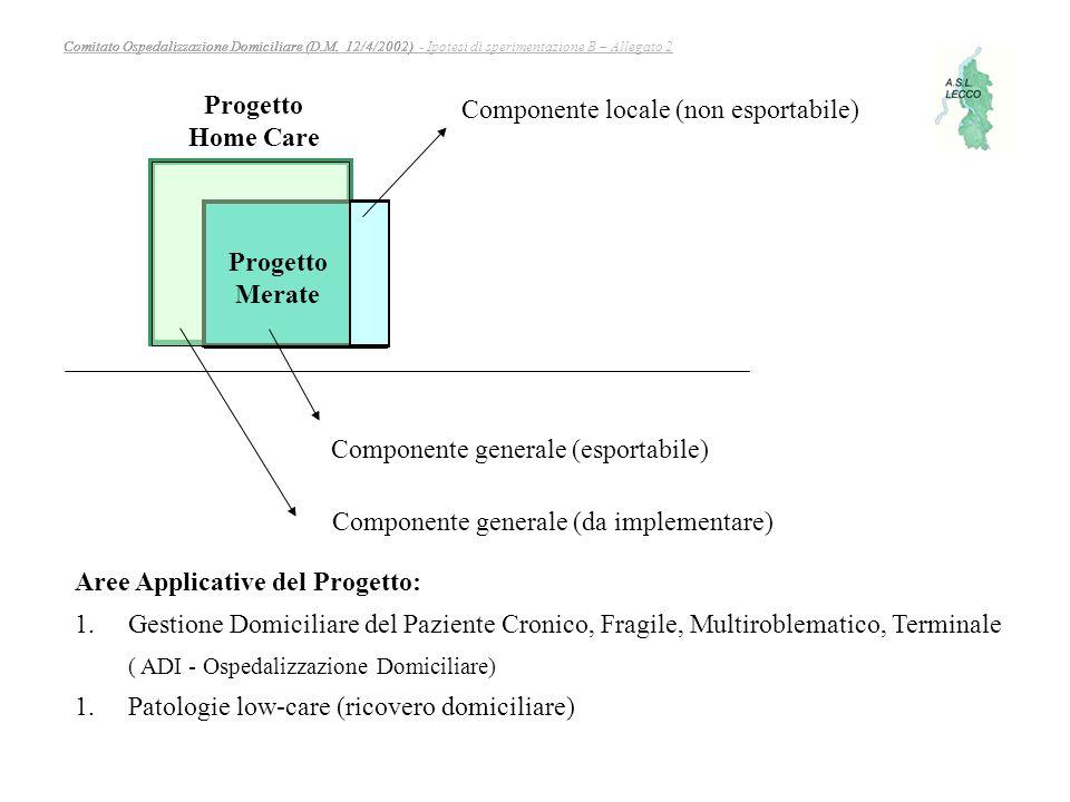 Progetto Home Care. Componente locale (non esportabile) Progetto. Merate. Componente generale (esportabile)