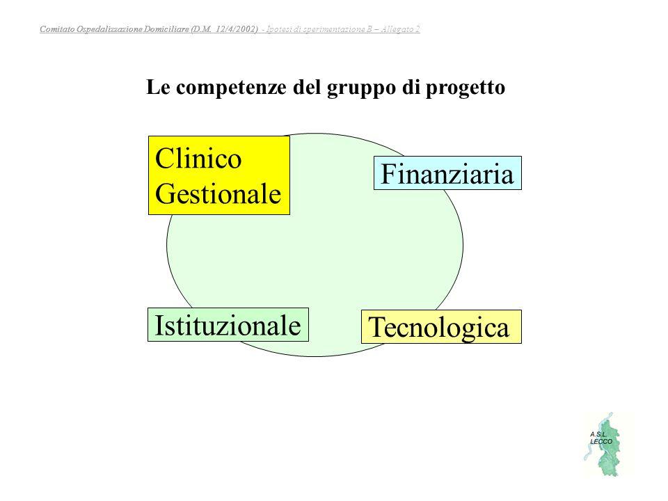 Le competenze del gruppo di progetto