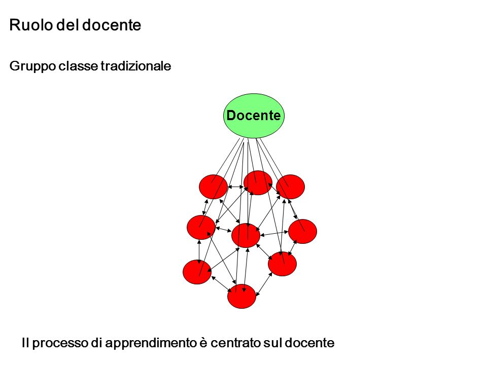 Ruolo del docente Gruppo classe tradizionale Docente