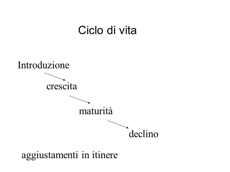 Ciclo di vita Introduzione crescita maturità declino