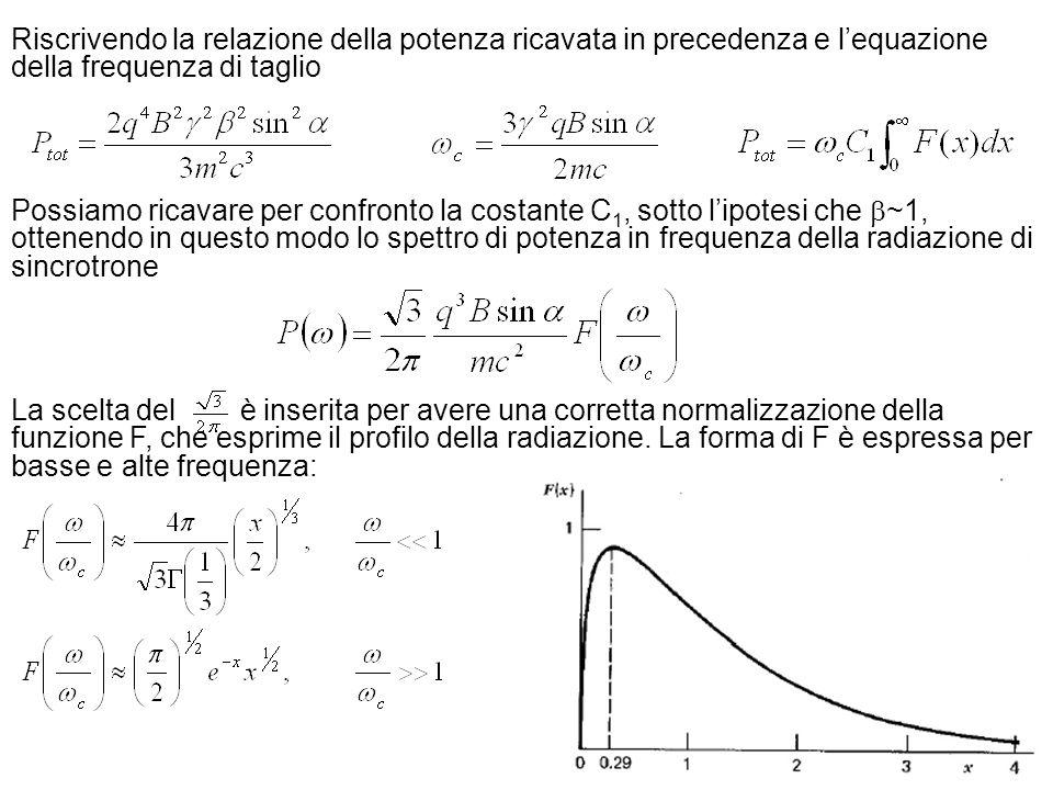 Riscrivendo la relazione della potenza ricavata in precedenza e l'equazione della frequenza di taglio