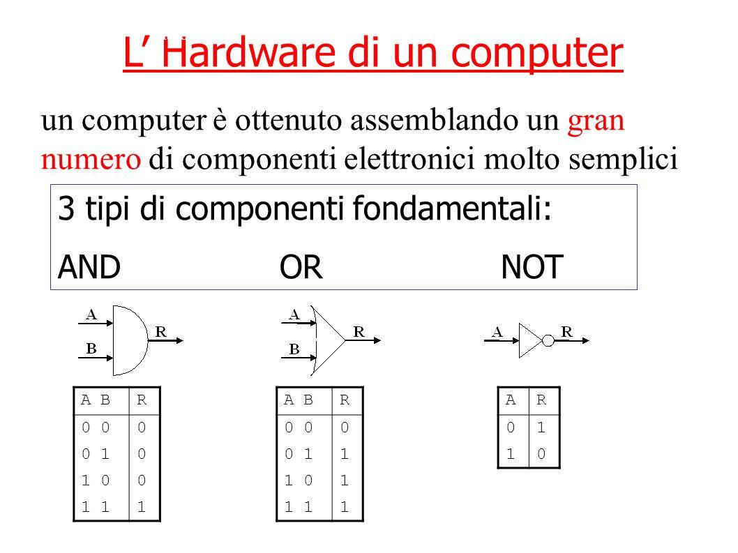 L' Hardware di un computer