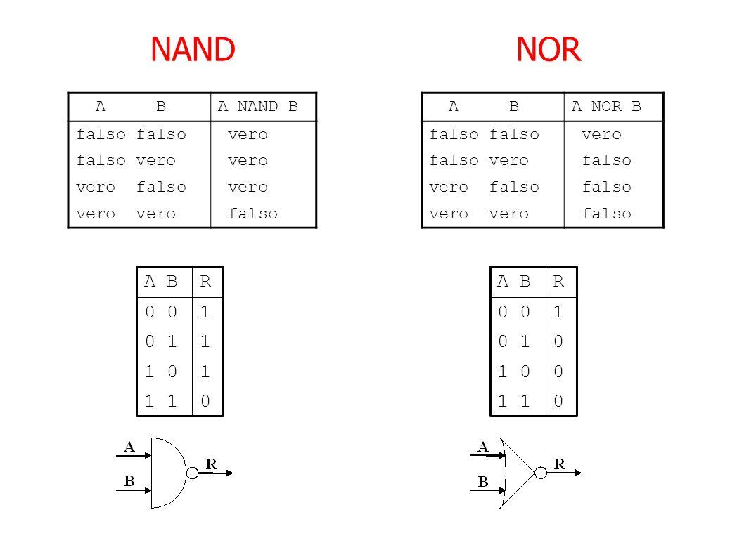 NAND NOR 1 0 1 1 1 1 0 0 0 R A B A B A NAND B falso falso vero