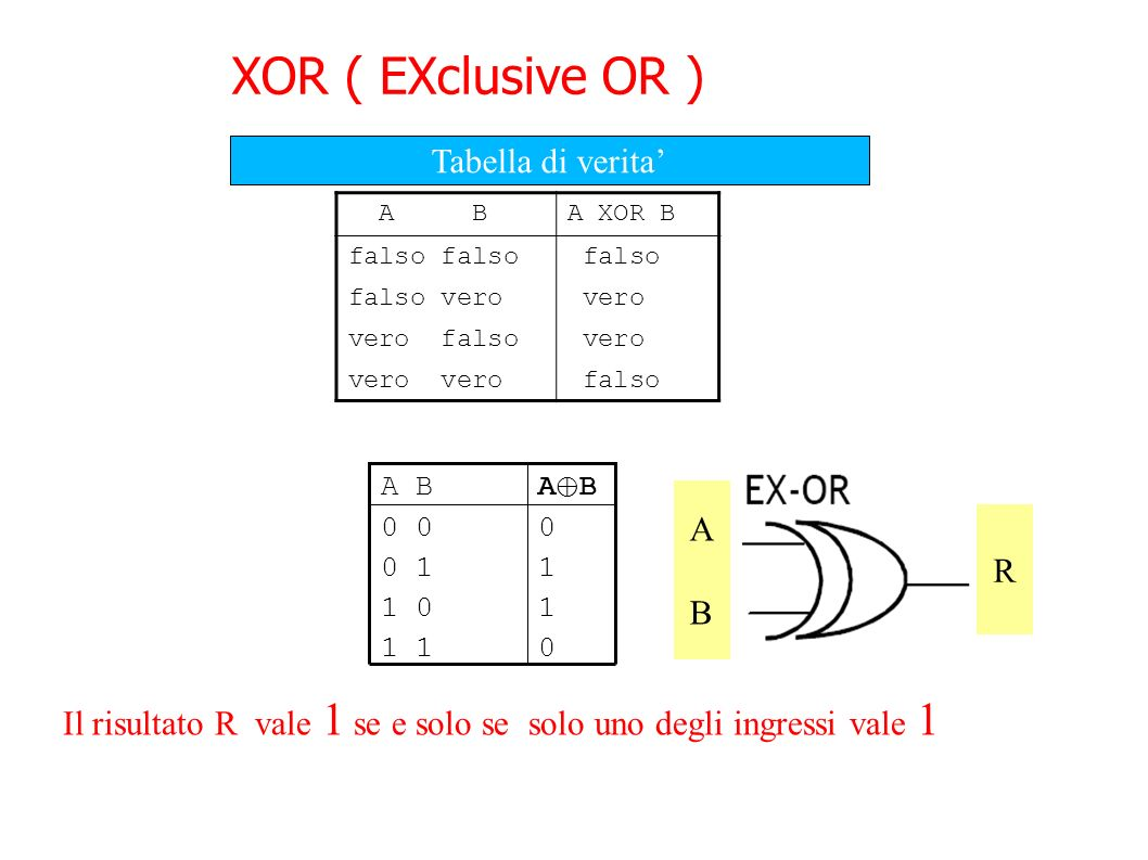 XOR ( EXclusive OR ) Tabella di verita' A A R R B B