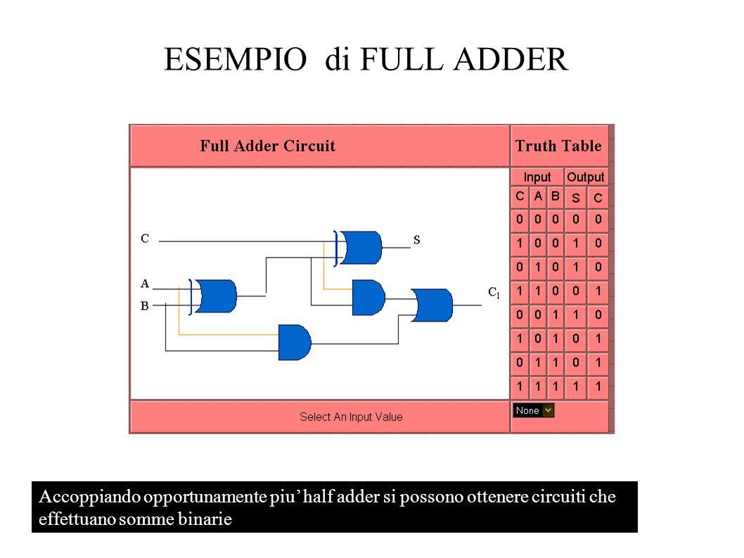 ESEMPIO di FULL ADDERAccoppiando opportunamente piu' half adder si possono ottenere circuiti che effettuano somme binarie.