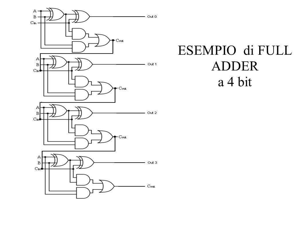 ESEMPIO di FULL ADDER a 4 bit