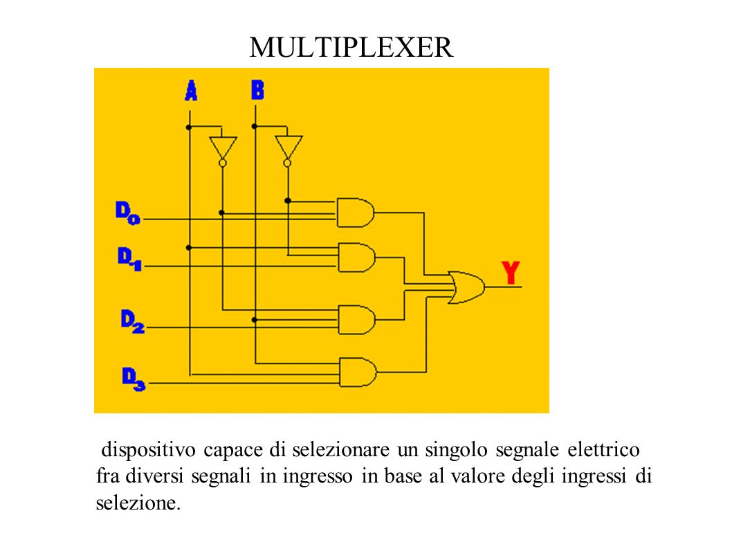 MULTIPLEXER dispositivo capace di selezionare un singolo segnale elettrico.