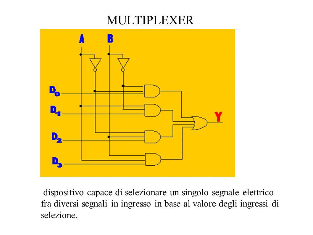 MULTIPLEXERdispositivo capace di selezionare un singolo segnale elettrico.