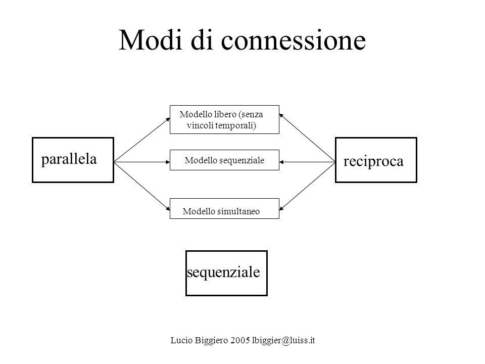 Modi di connessione parallela reciproca sequenziale