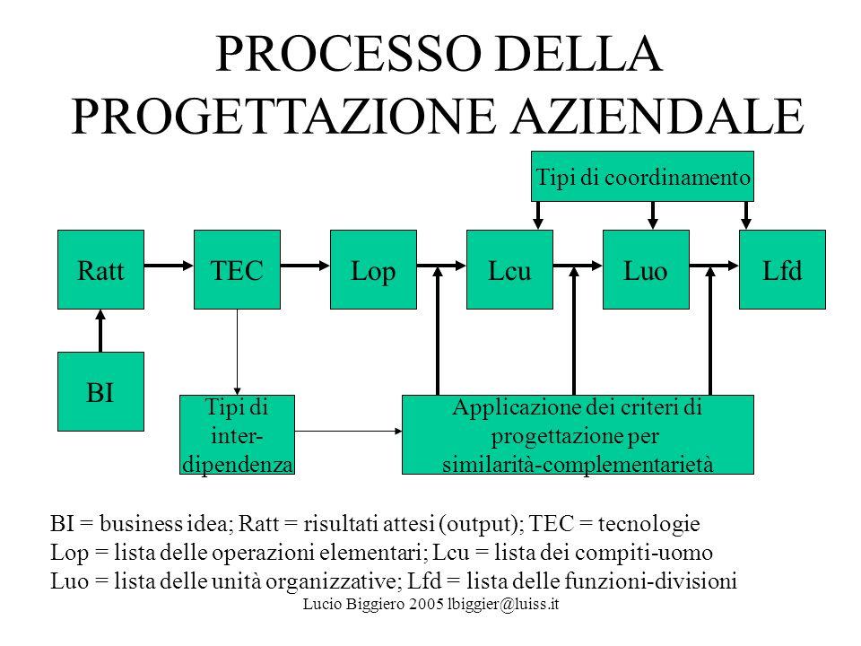 PROCESSO DELLA PROGETTAZIONE AZIENDALE