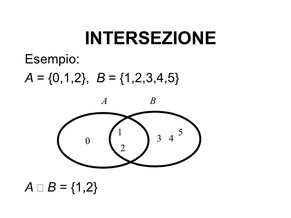 INTERSEZIONE Esempio: A = {0,1,2}, B = {1,2,3,4,5} A Ç B = {1,2} 1 5 2