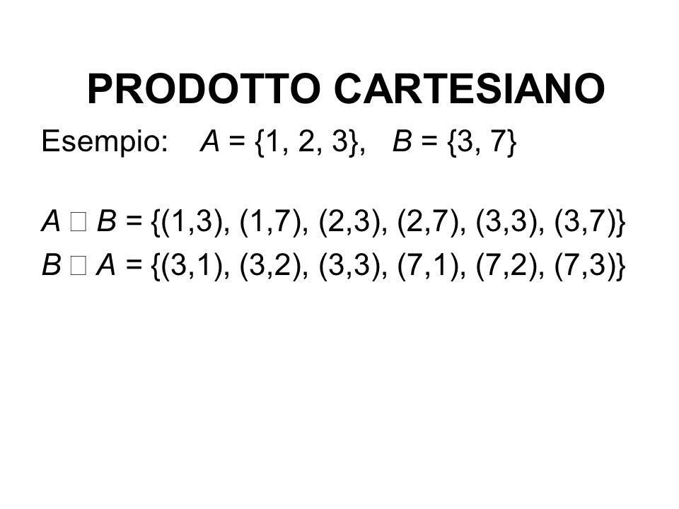 PRODOTTO CARTESIANO Esempio: A = {1, 2, 3}, B = {3, 7}