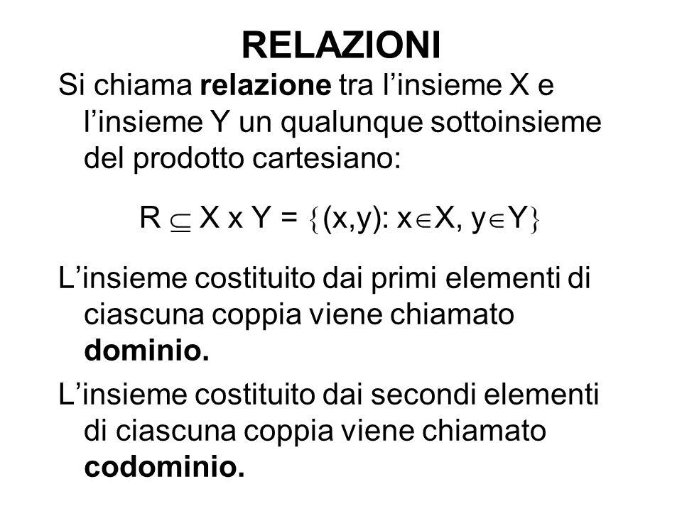 RELAZIONI Si chiama relazione tra l'insieme X e l'insieme Y un qualunque sottoinsieme del prodotto cartesiano: