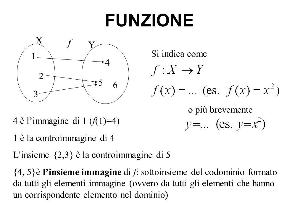 FUNZIONE X f Y Si indica come 1 4 2 5 6 3 o più brevemente