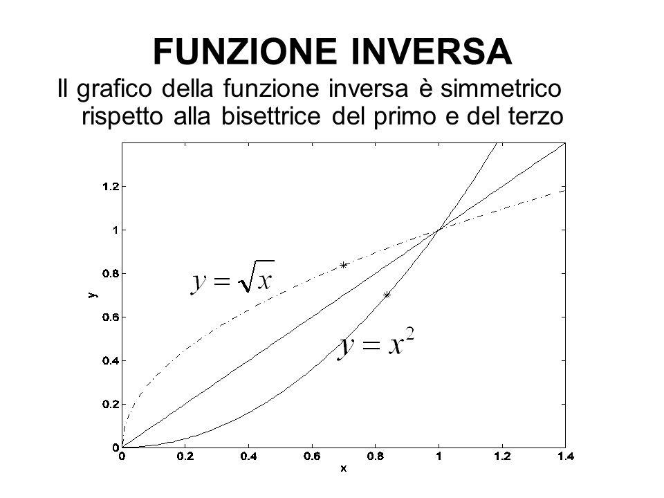 FUNZIONE INVERSA Il grafico della funzione inversa è simmetrico rispetto alla bisettrice del primo e del terzo quadrante.
