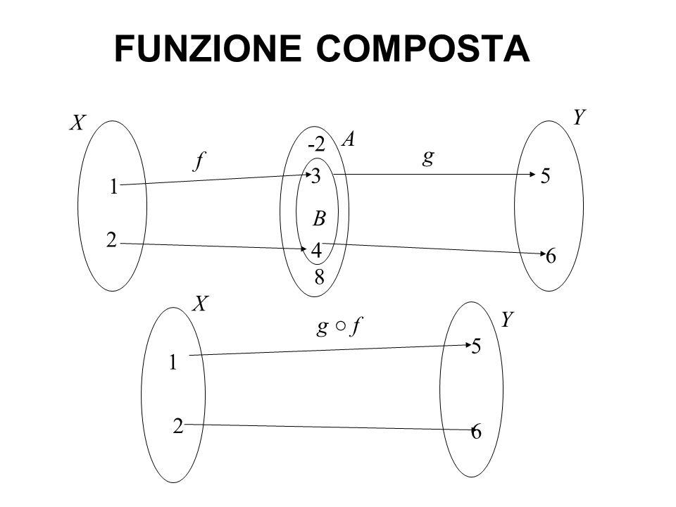 FUNZIONE COMPOSTA Y X A -2 g f 3 5 1 B 2 4 6 8 X Y g ○ f 5 1 2 6