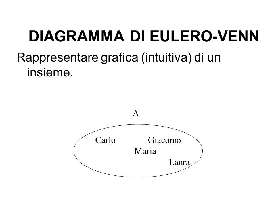 DIAGRAMMA DI EULERO-VENN