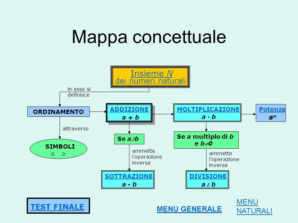Mappa concettuale Insieme N dei numeri naturali MENU TEST FINALE