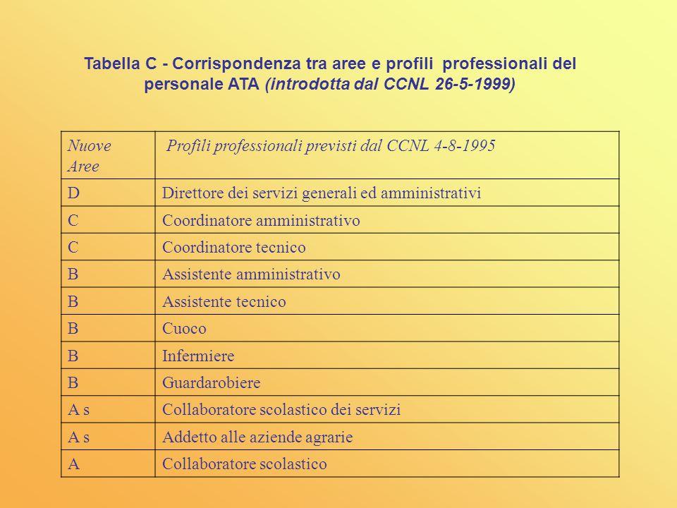 Tabella C - Corrispondenza tra aree e profili professionali del personale ATA (introdotta dal CCNL 26-5-1999)