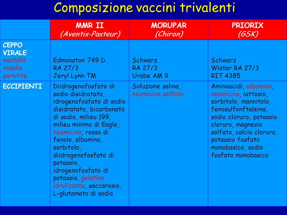 Composizione vaccini trivalenti