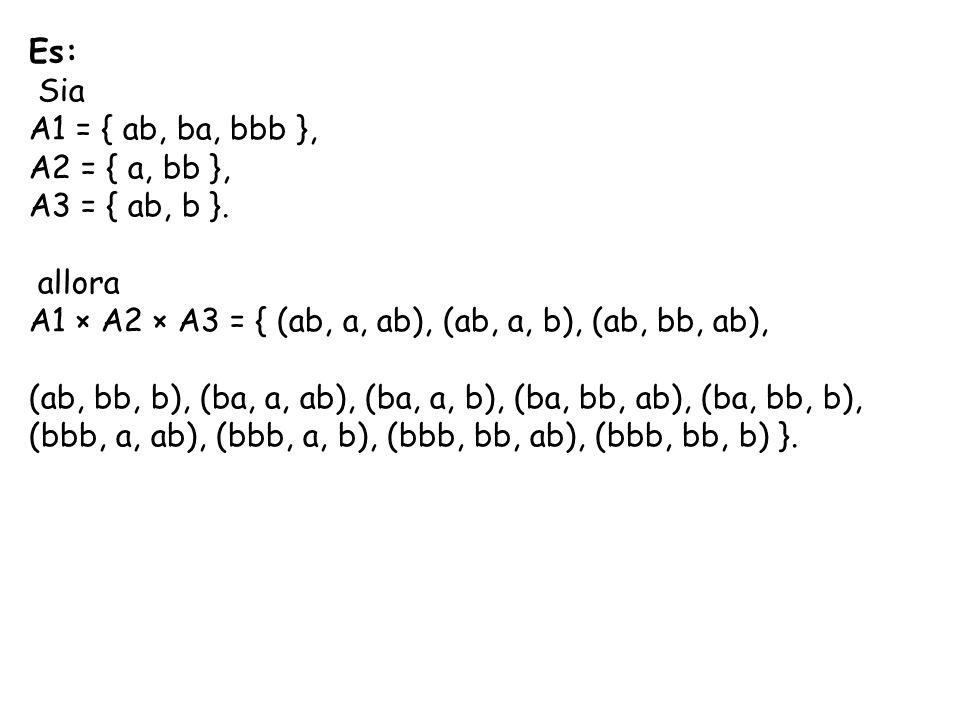 Es: Sia. A1 = { ab, ba, bbb }, A2 = { a, bb }, A3 = { ab, b }. allora. A1 × A2 × A3 = { (ab, a, ab), (ab, a, b), (ab, bb, ab),