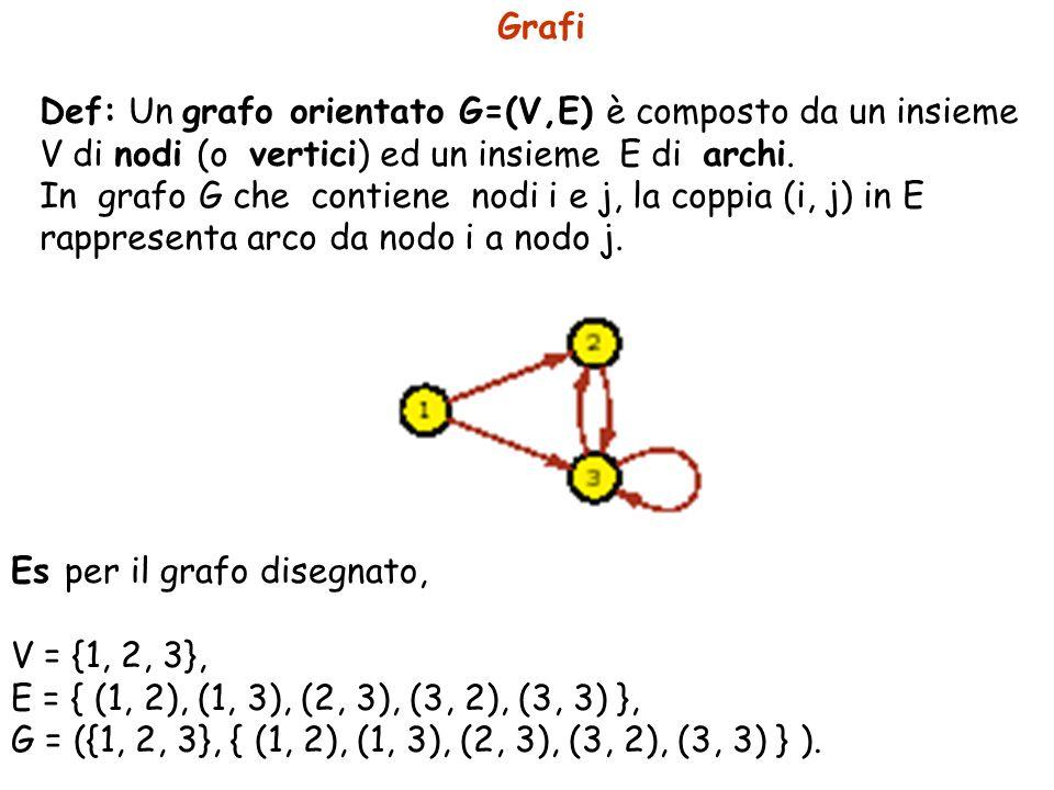 Grafi Def: Un grafo orientato G=(V,E) è composto da un insieme V di nodi (o vertici) ed un insieme E di archi.