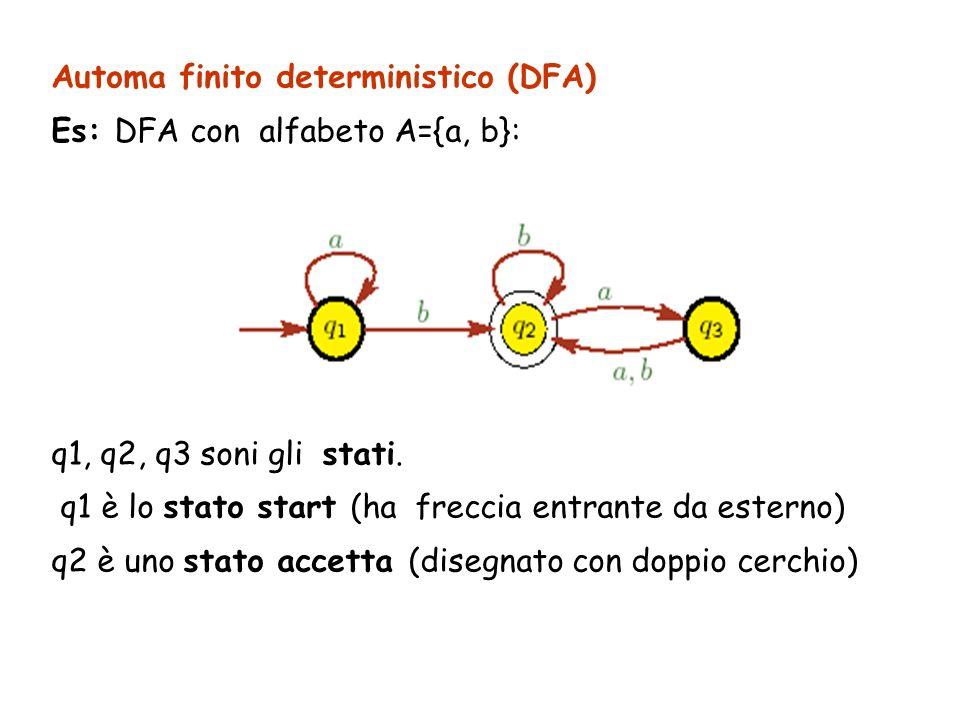 Automa finito deterministico (DFA)