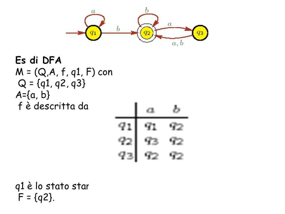 Es di DFA M = (Q,A, f, q1, F) con. Q = {q1, q2, q3} A={a, b} f è descritta da. q1 è lo stato start.