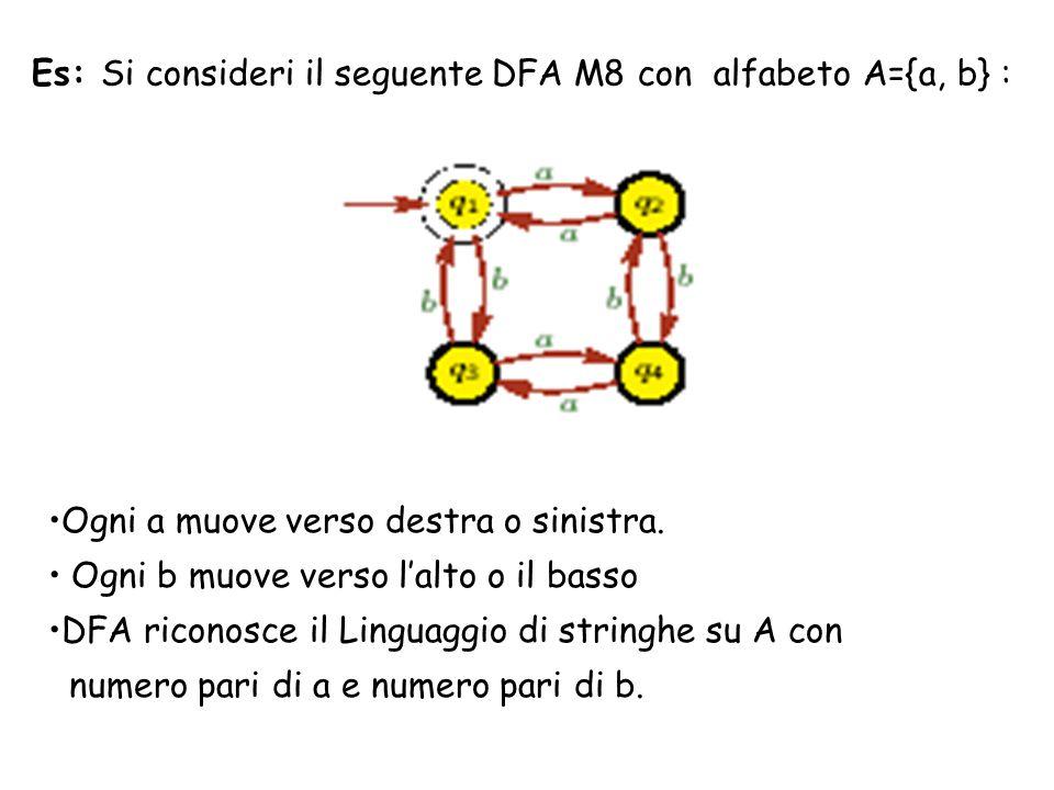 Es: Si consideri il seguente DFA M8 con alfabeto A={a, b} :
