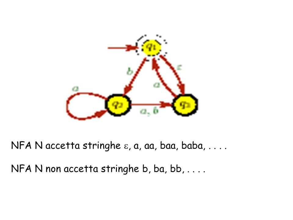 NFA N accetta stringhe e, a, aa, baa, baba, . . . .