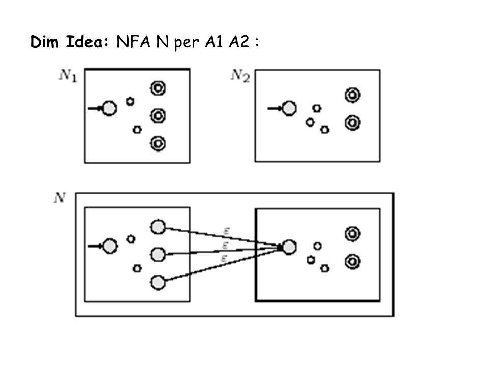 Dim Idea: NFA N per A1 A2 :