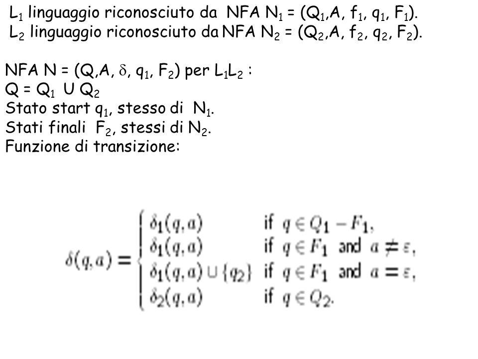 L1 linguaggio riconosciuto da NFA N1 = (Q1,A, f1, q1, F1).