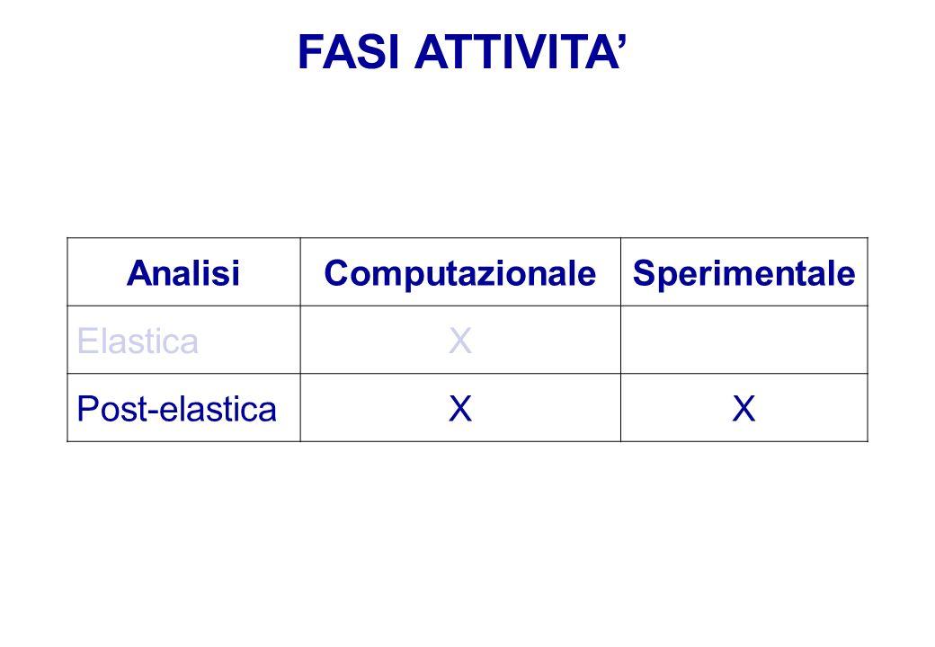 FASI ATTIVITA' Analisi Computazionale Sperimentale Elastica X
