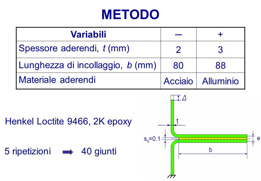 METODO Variabili ─ + Spessore aderendi, t (mm) 2 3