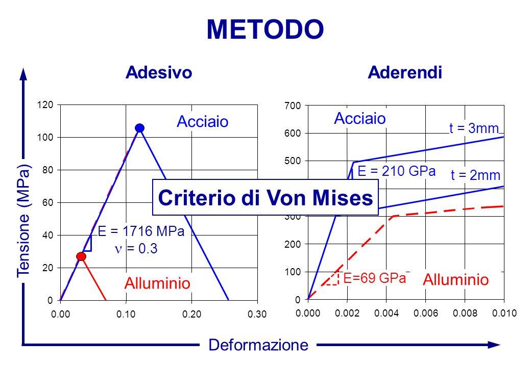 METODO Criterio di Von Mises Adesivo Aderendi Acciaio Acciaio