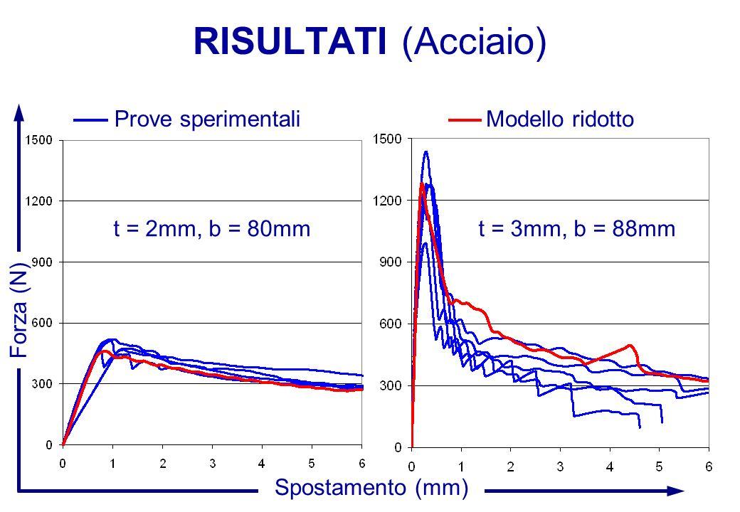 RISULTATI (Acciaio) Forza (N) Spostamento (mm) Modello ridotto