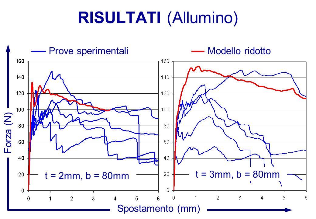 RISULTATI (Allumino) Prove sperimentali Modello ridotto Forza (N)