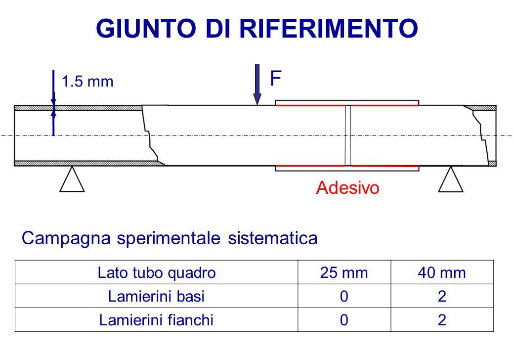 GIUNTO DI RIFERIMENTO F Adesivo Campagna sperimentale sistematica