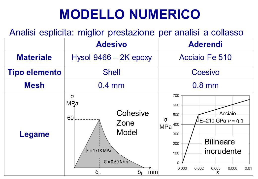 MODELLO NUMERICO Analisi esplicita: miglior prestazione per analisi a collasso. Adesivo. Aderendi.