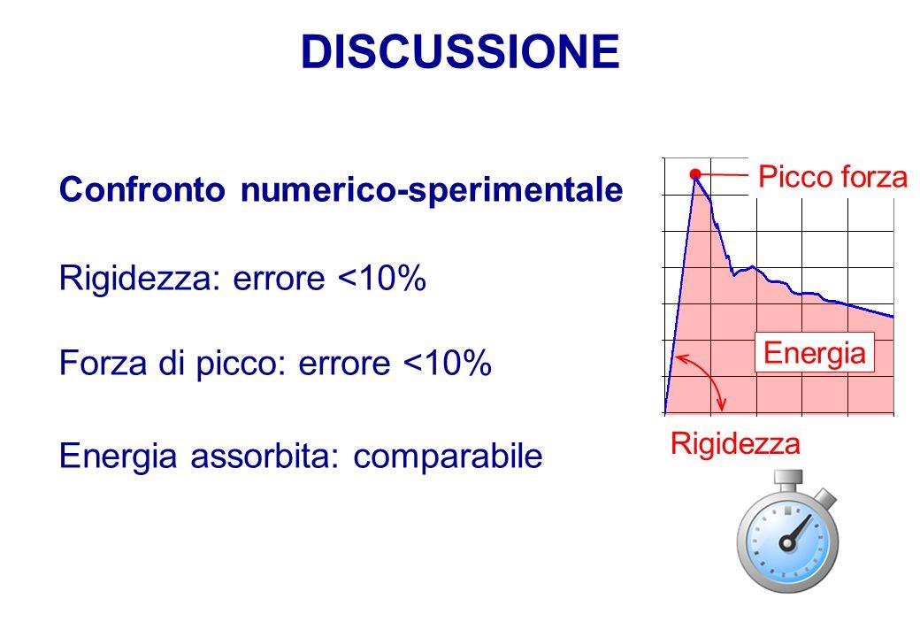 DISCUSSIONE Confronto numerico-sperimentale Rigidezza: errore <10%