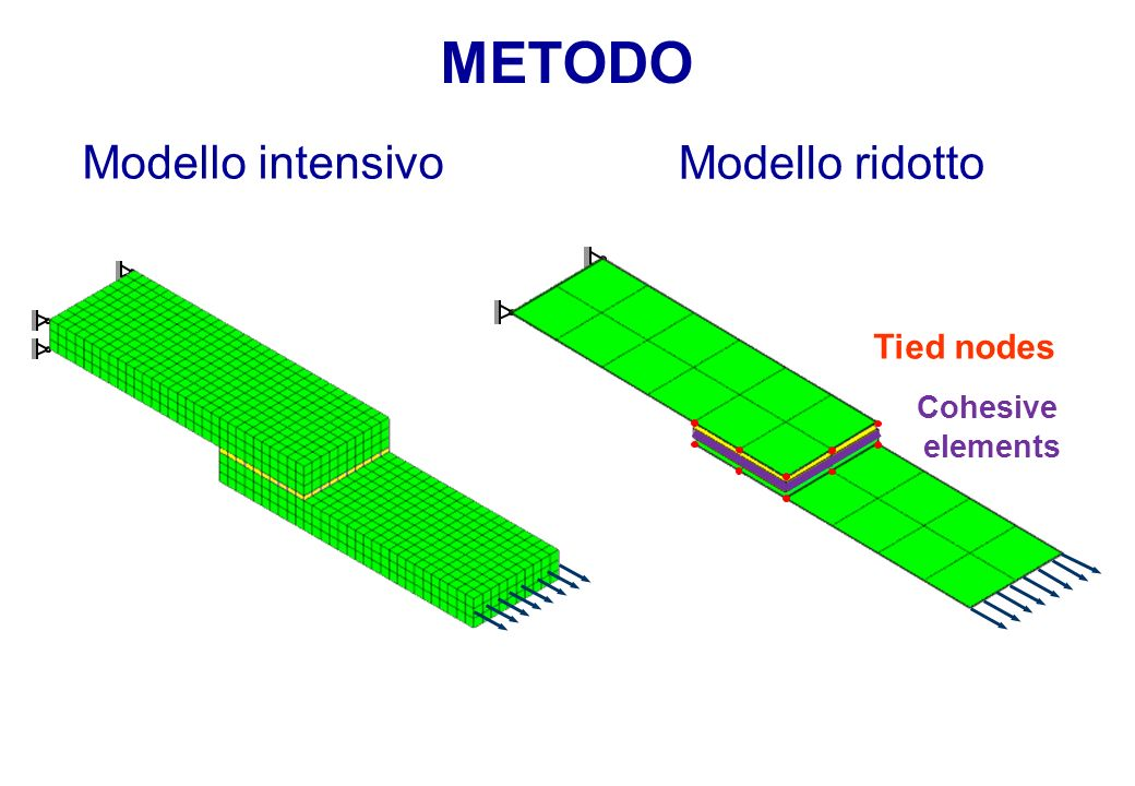 METODO Modello intensivo Modello ridotto Tied nodes Cohesive elements