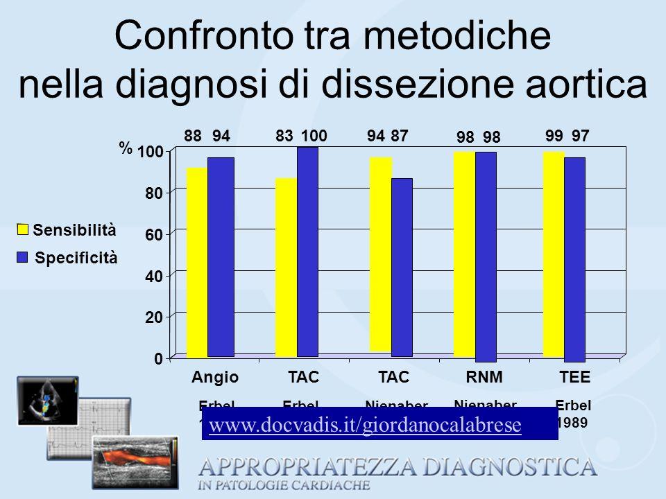 Confronto tra metodiche nella diagnosi di dissezione aortica