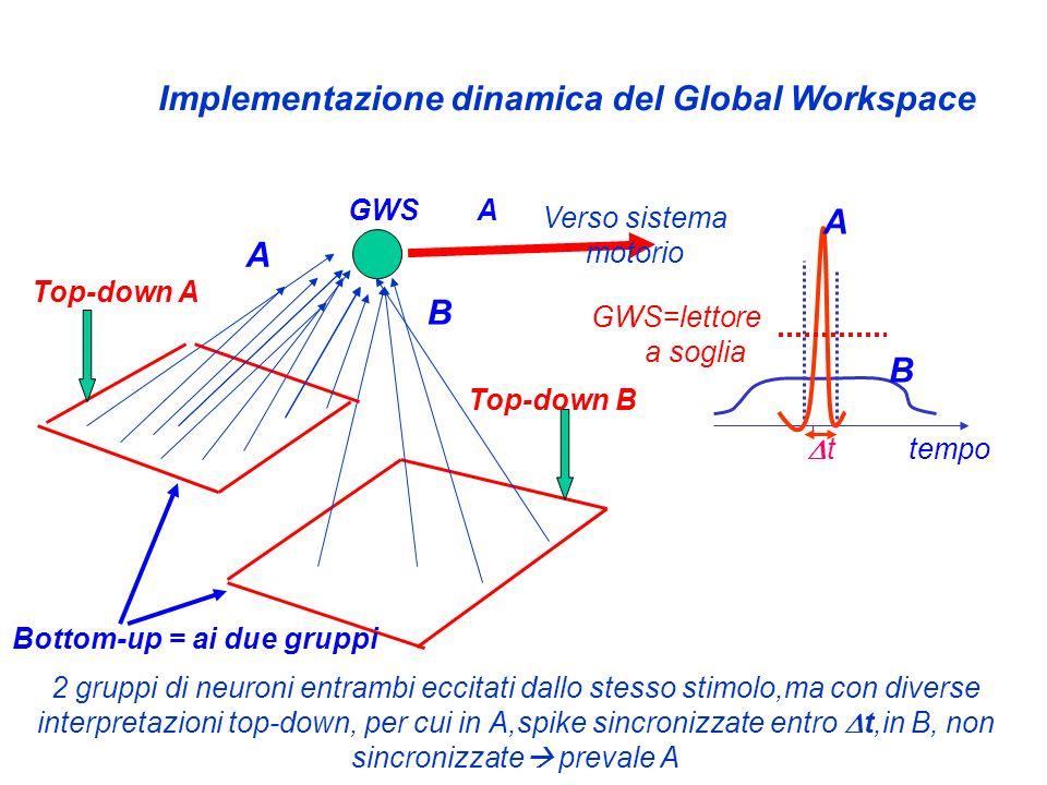 Implementazione dinamica del Global Workspace A A B B