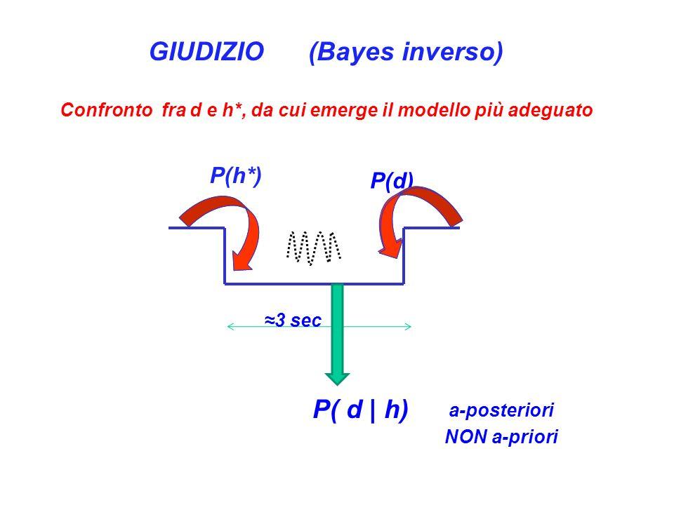 GIUDIZIO (Bayes inverso) P( d | h)