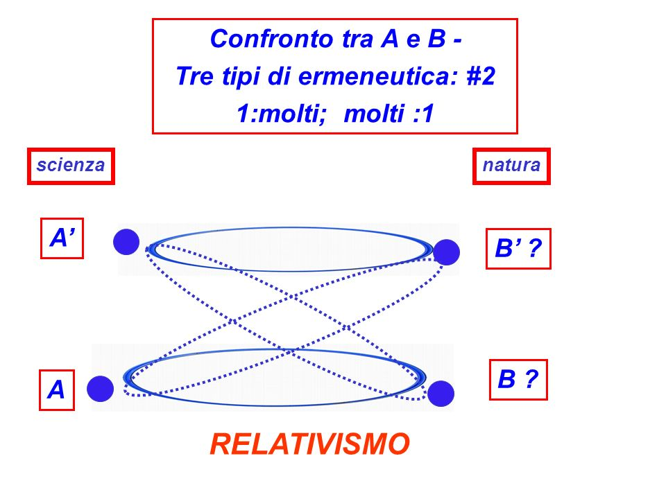 Tre tipi di ermeneutica: #2
