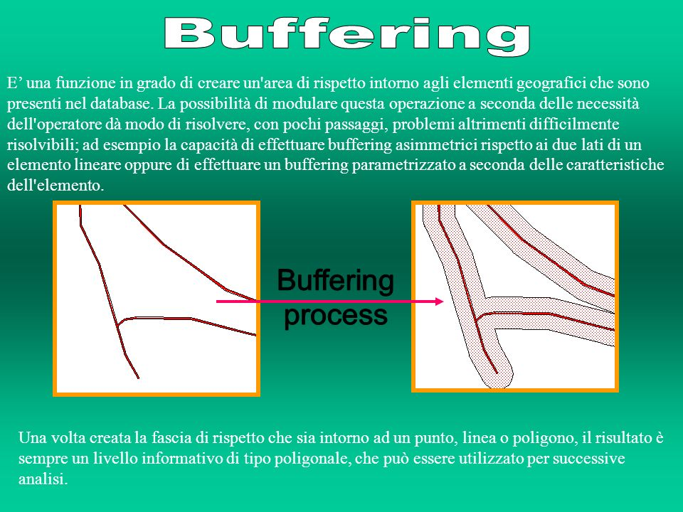 Buffering Buffering process