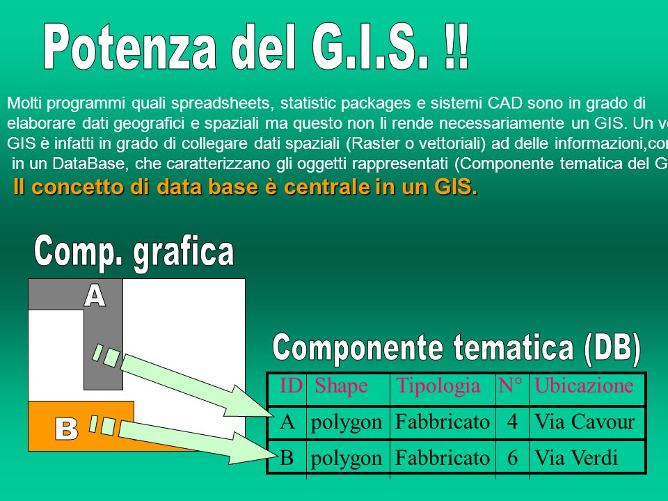 Componente tematica (DB)